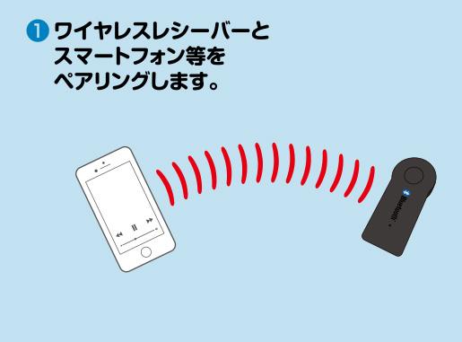 ウォーター枕スピーカー(Bluetoothレシーバー付属モデル)の使い方