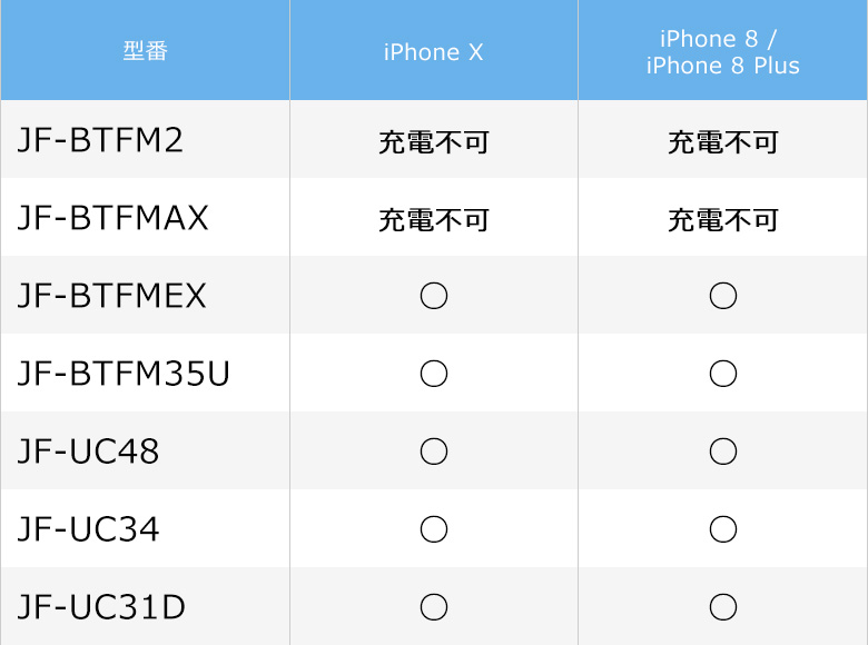 iPhone X、iPhone8、iPhone8 Plus対応情報